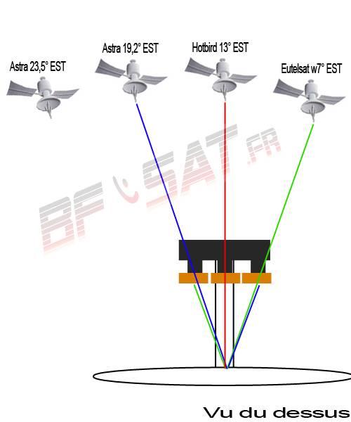 Parabole multi satellite avec un support 3 tetes