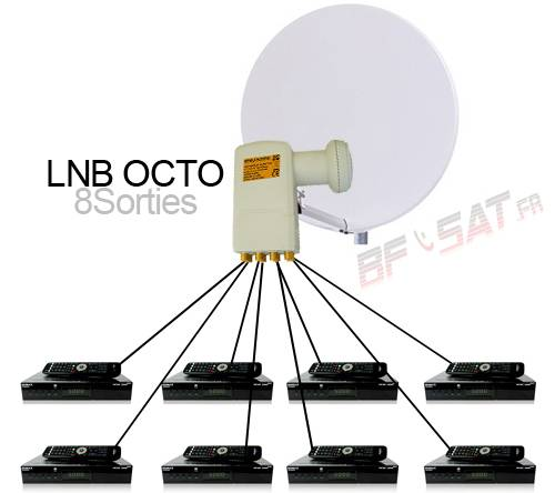Installation lnb twin quad octo bfsat - Double tete parabole ...