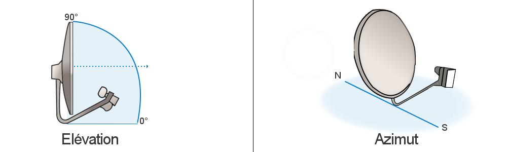 Calcul de l'angle azimut et de l'élévation de la parabole satellite bfsat.fr