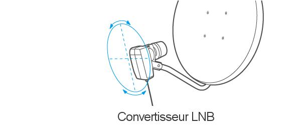 Réglage du convertisseur LNB pour parabole satellite bfsat.fr