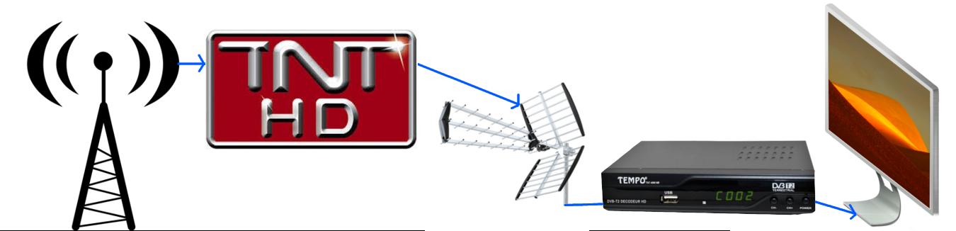 Utilité d'un décodeur TNT