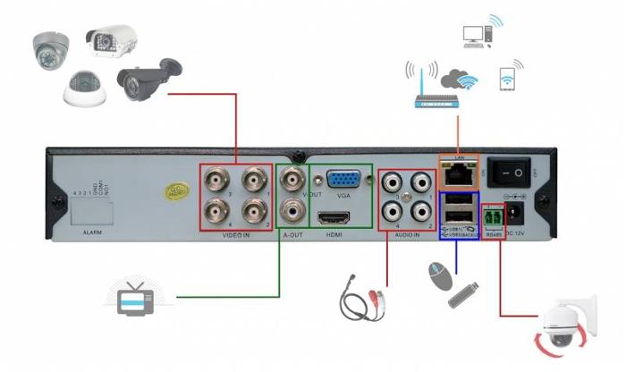 Connexion video surveillance 2 caméras AHD Bfsat