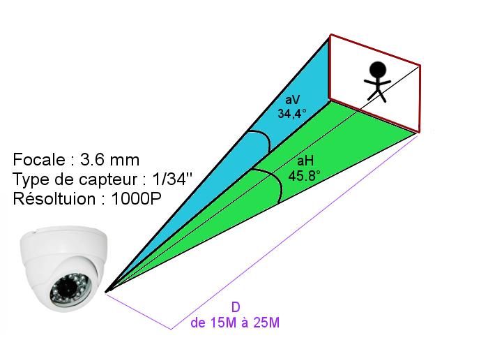 Angle de vision garantie PL-50W bfsat