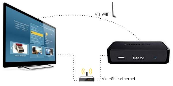 Décodeur MAG250 et wifi