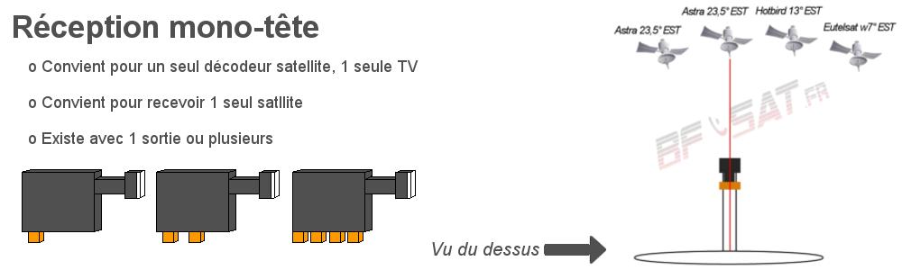 LNB Single 1 à plusieurs sorties explication orientation bfsat.fr