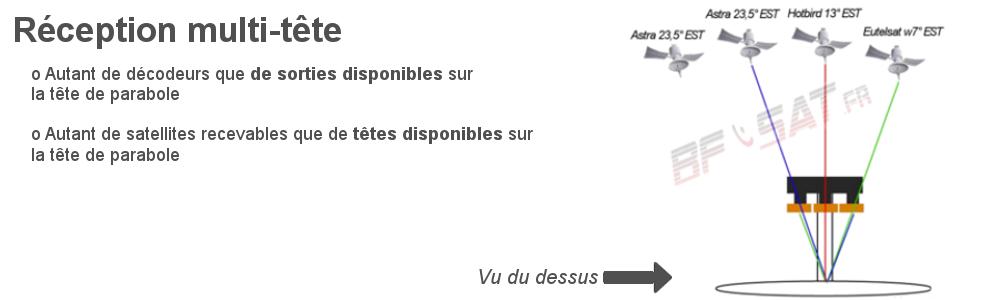 LNB Multitête et conseils d'installation sur bfsat.fr