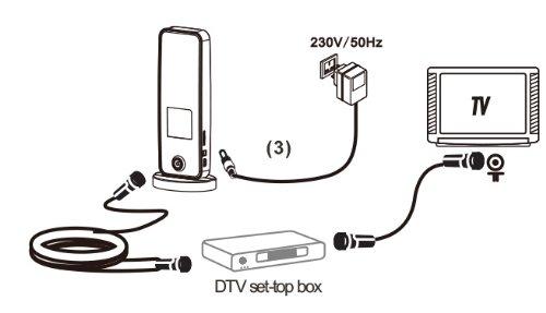 Connectiques et branchement de l'antenne HD 930t