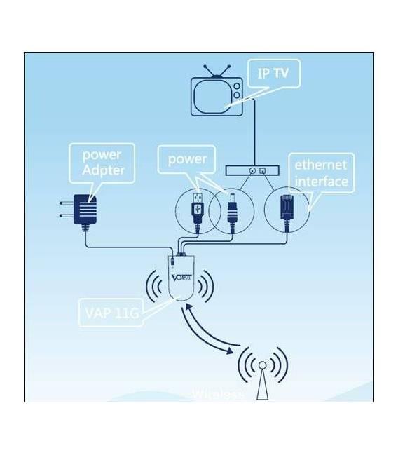 VONETS WIFI REPEATER VAP11G-300 dreambox Wireless Wifi Dongle Xbox PS3 IP camera